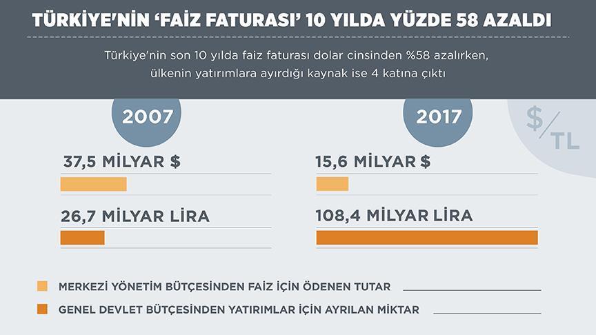 Türkiye'nin 'faiz faturası' azaldı